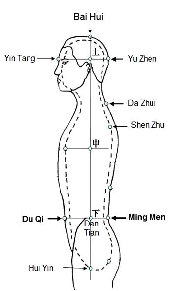 qigong-akupunturpunkte